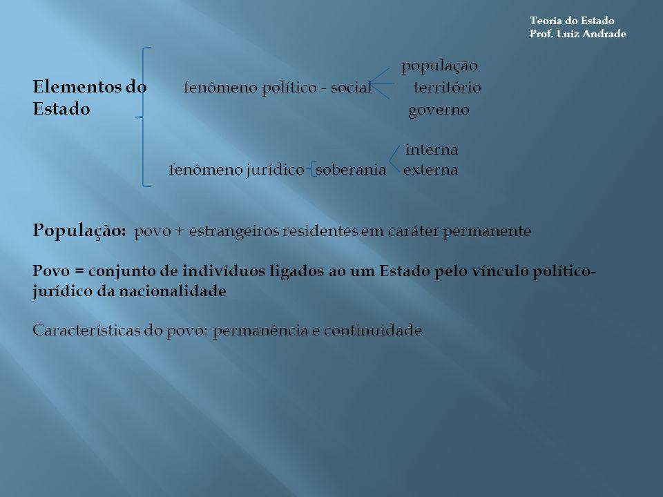 Elementos do fenômeno político - social território Estado governo