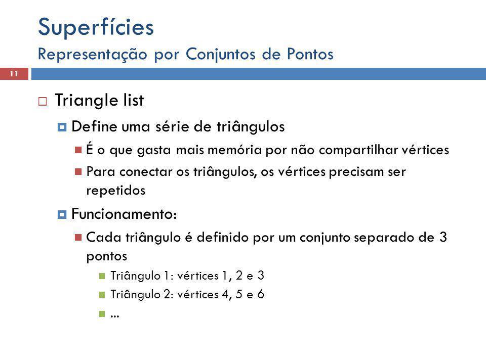 Superfícies Triangle list Representação por Conjuntos de Pontos