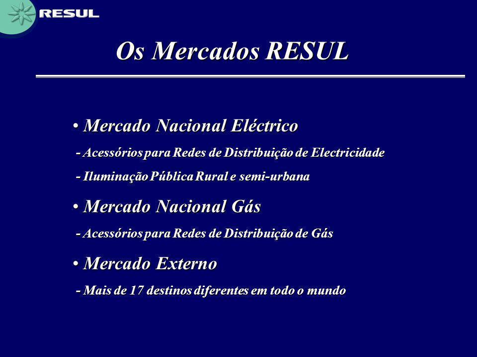 Os Mercados RESUL Mercado Nacional Eléctrico Mercado Nacional Gás