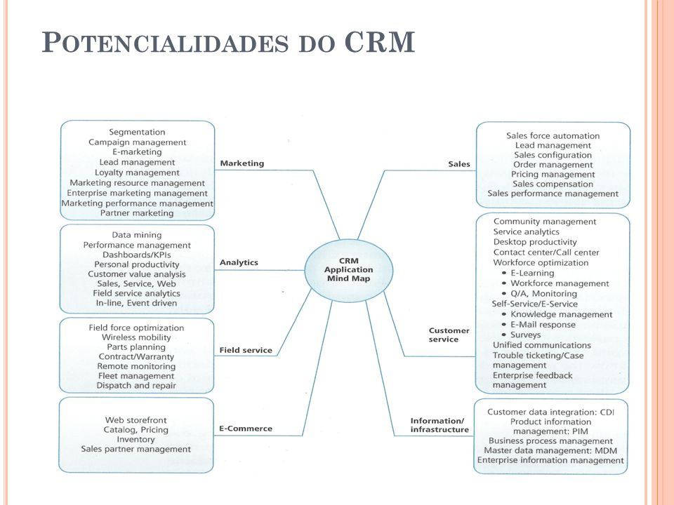 Potencialidades do CRM
