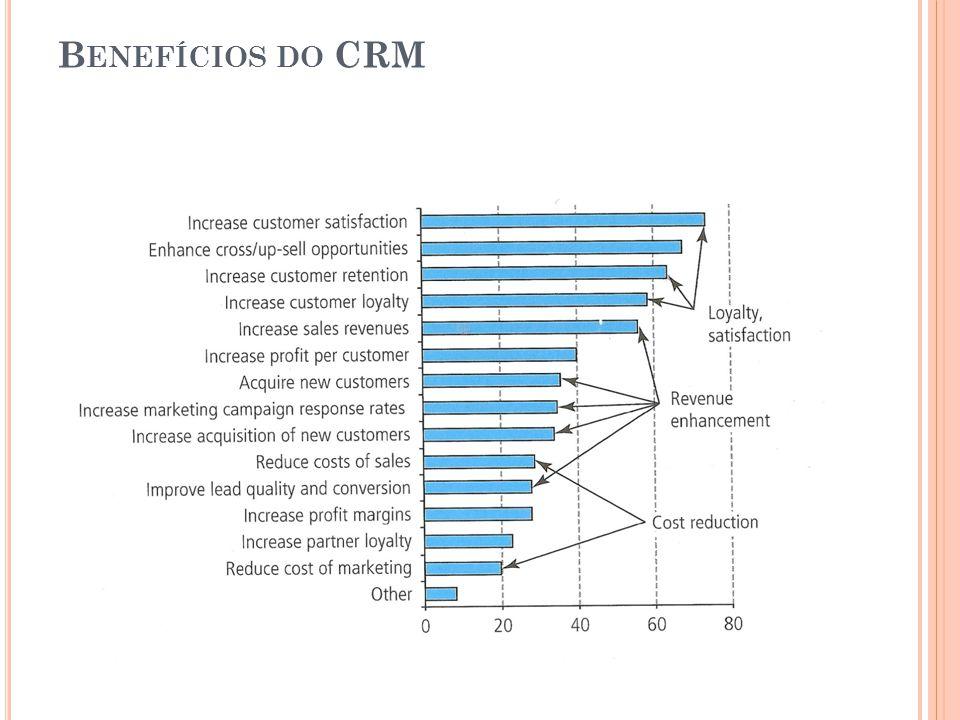 Benefícios do CRM