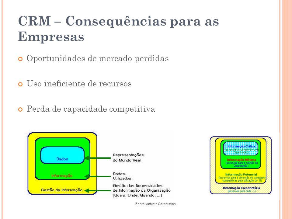 CRM – Consequências para as Empresas