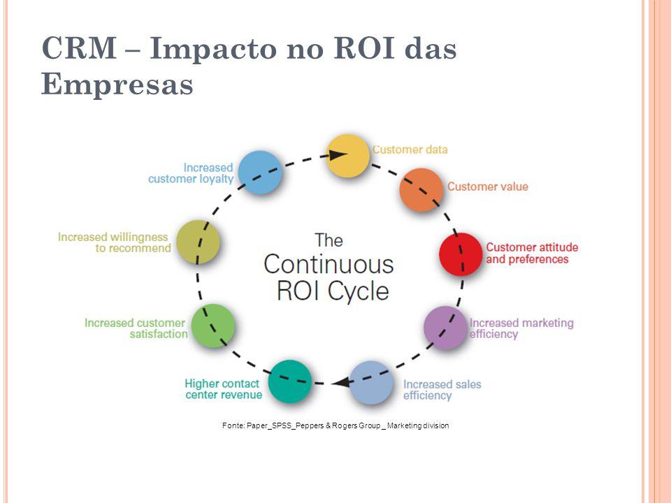 CRM – Impacto no ROI das Empresas