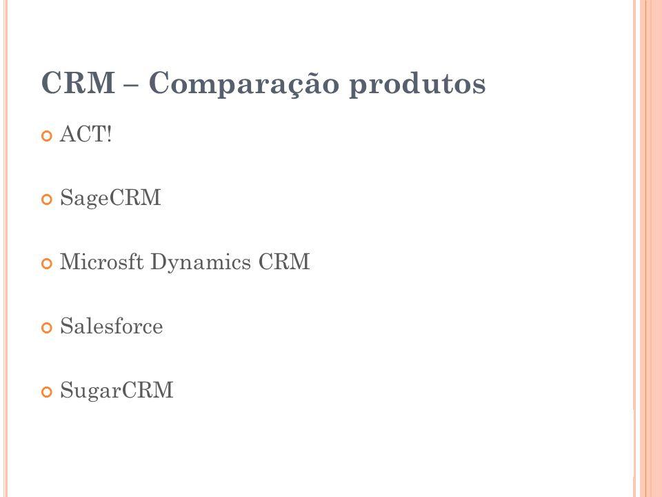 CRM – Comparação produtos