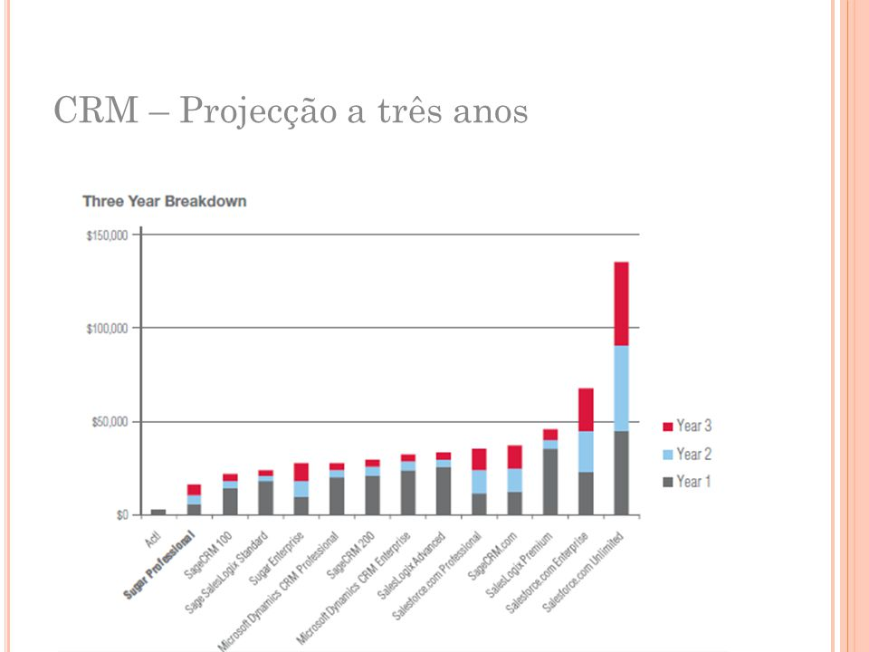 CRM – Projecção a três anos