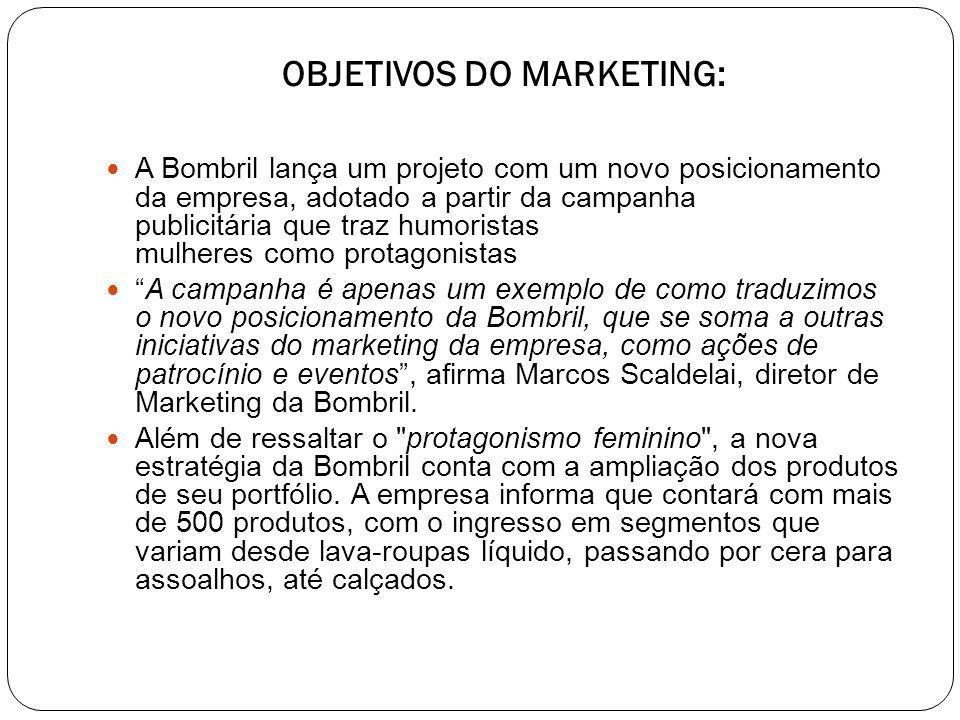OBJETIVOS DO MARKETING: