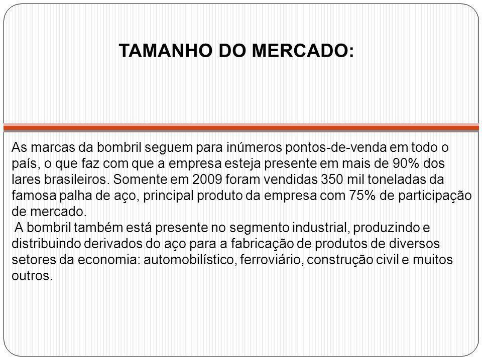 TAMANHO DO MERCADO: