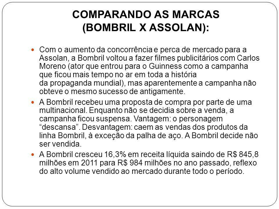 COMPARANDO AS MARCAS (BOMBRIL X ASSOLAN):