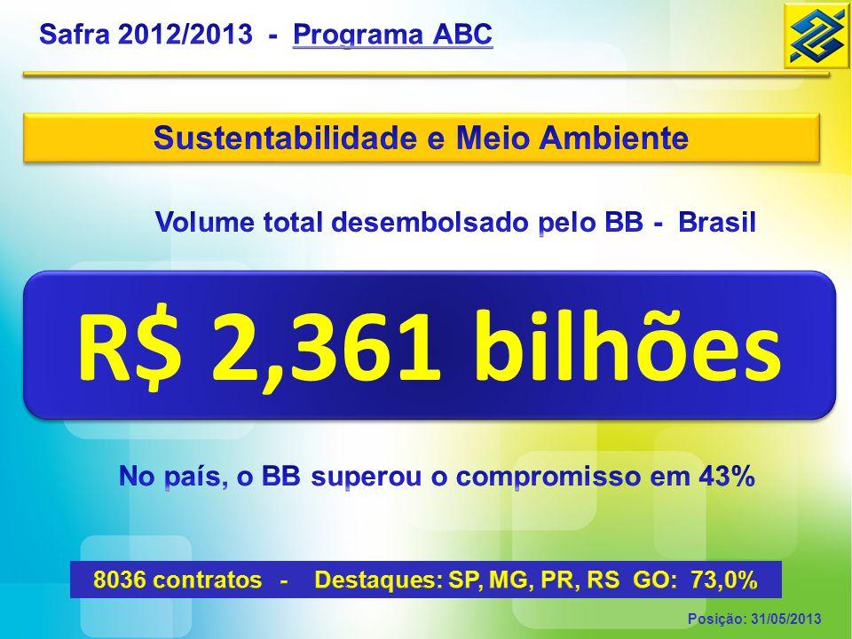 R$ 2,361 bilhões Sustentabilidade e Meio Ambiente