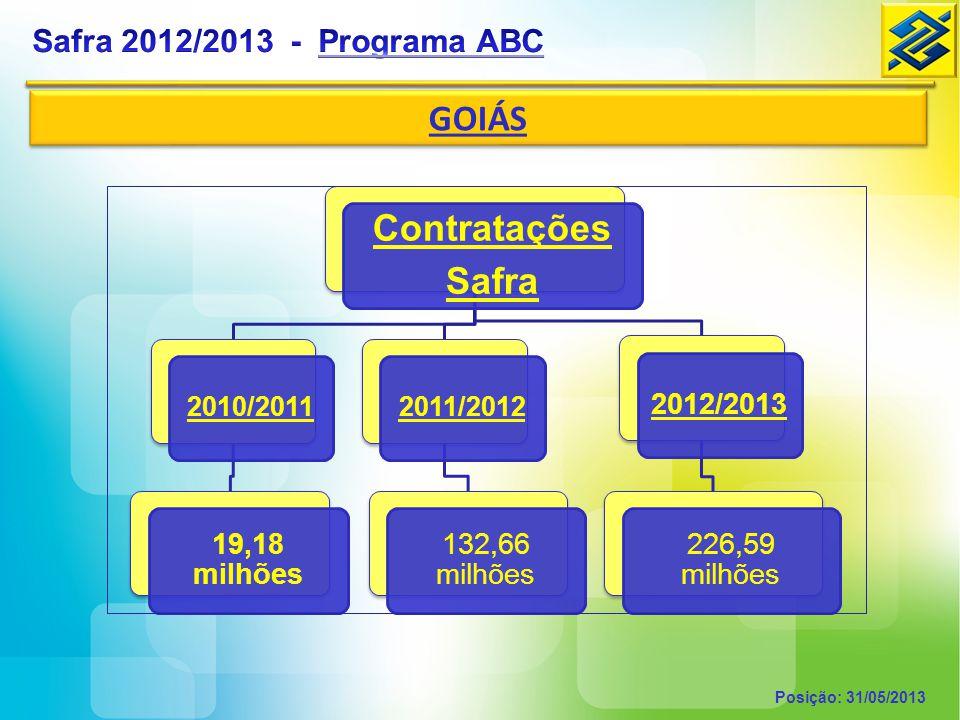 GOIÁS Contratações Safra Safra 2012/2013 - Programa ABC 19,18 milhões