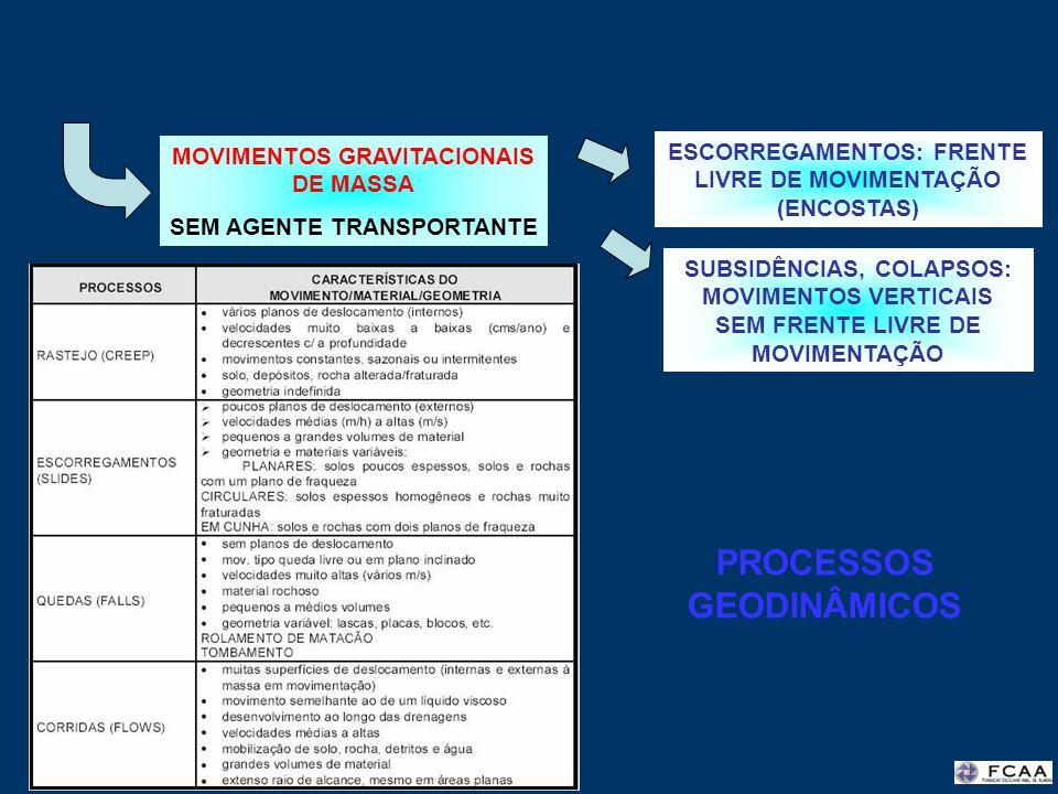 MOVIMENTOS GRAVITACIONAIS DE MASSA SEM AGENTE TRANSPORTANTE