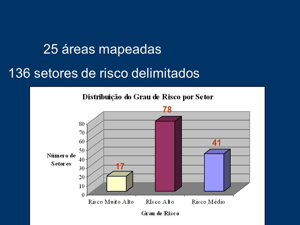 136 setores de risco delimitados