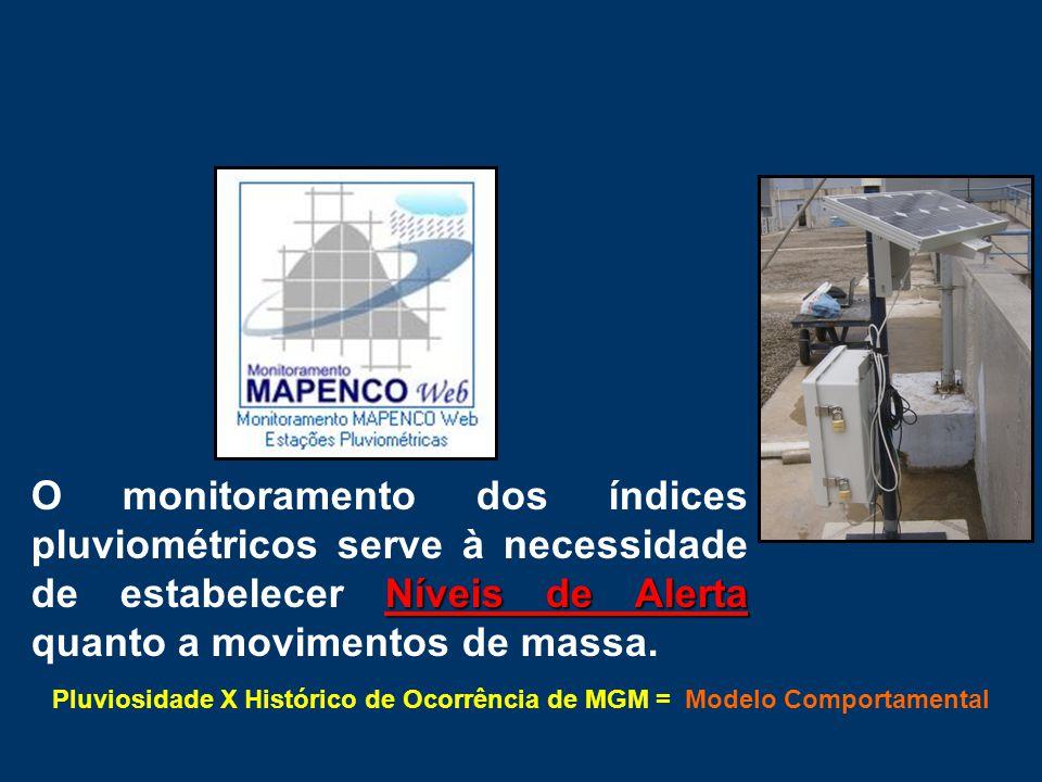 Pluviosidade X Histórico de Ocorrência de MGM = Modelo Comportamental