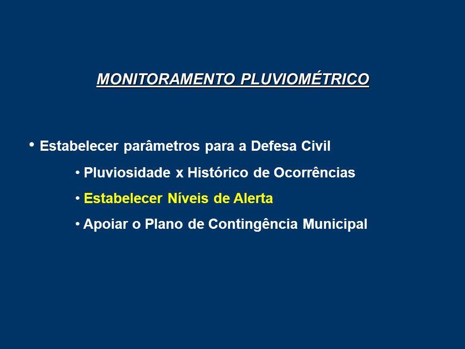 MONITORAMENTO PLUVIOMÉTRICO