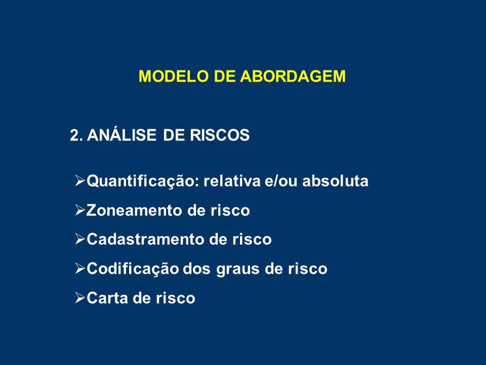 MODELO DE ABORDAGEM 2. ANÁLISE DE RISCOS. Quantificação: relativa e/ou absoluta. Zoneamento de risco.