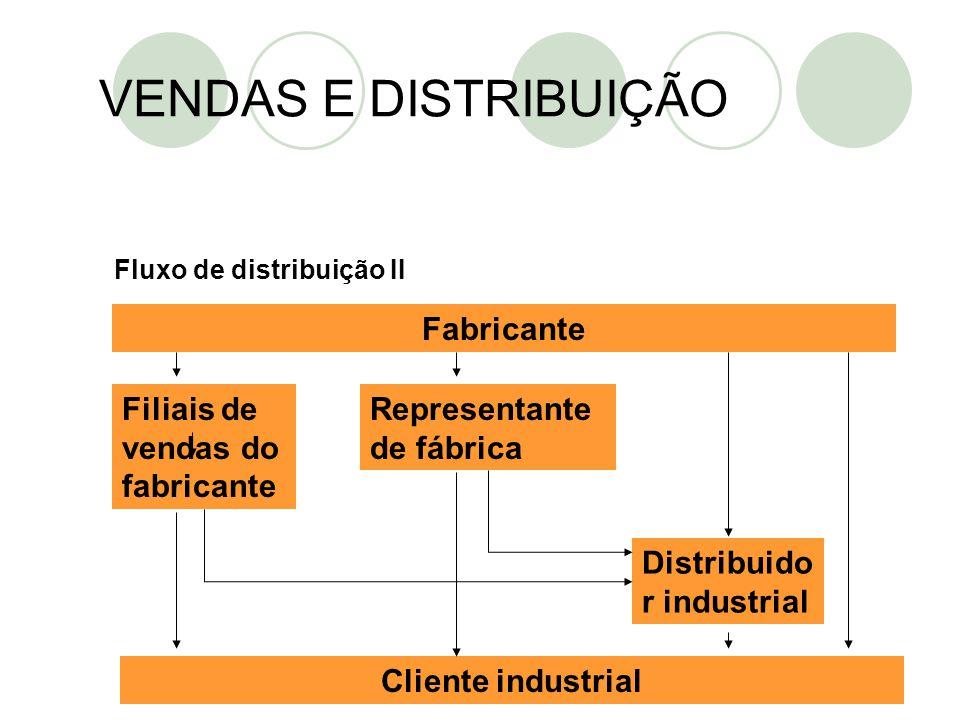 VENDAS E DISTRIBUIÇÃO Fabricante Filiais de vendas do fabricante