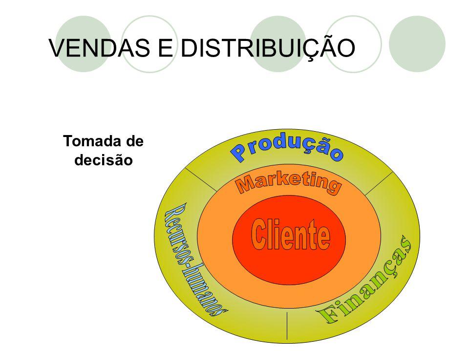 VENDAS E DISTRIBUIÇÃO Recursos-humanos Cliente Finanças Produção