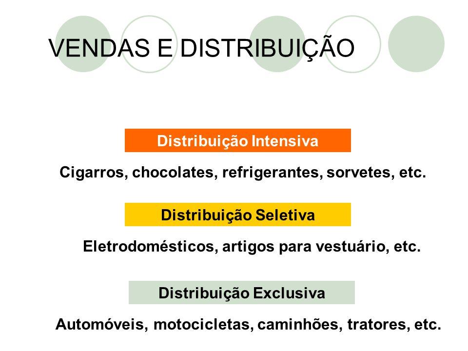 Distribuição Intensiva Distribuição Seletiva Distribuição Exclusiva