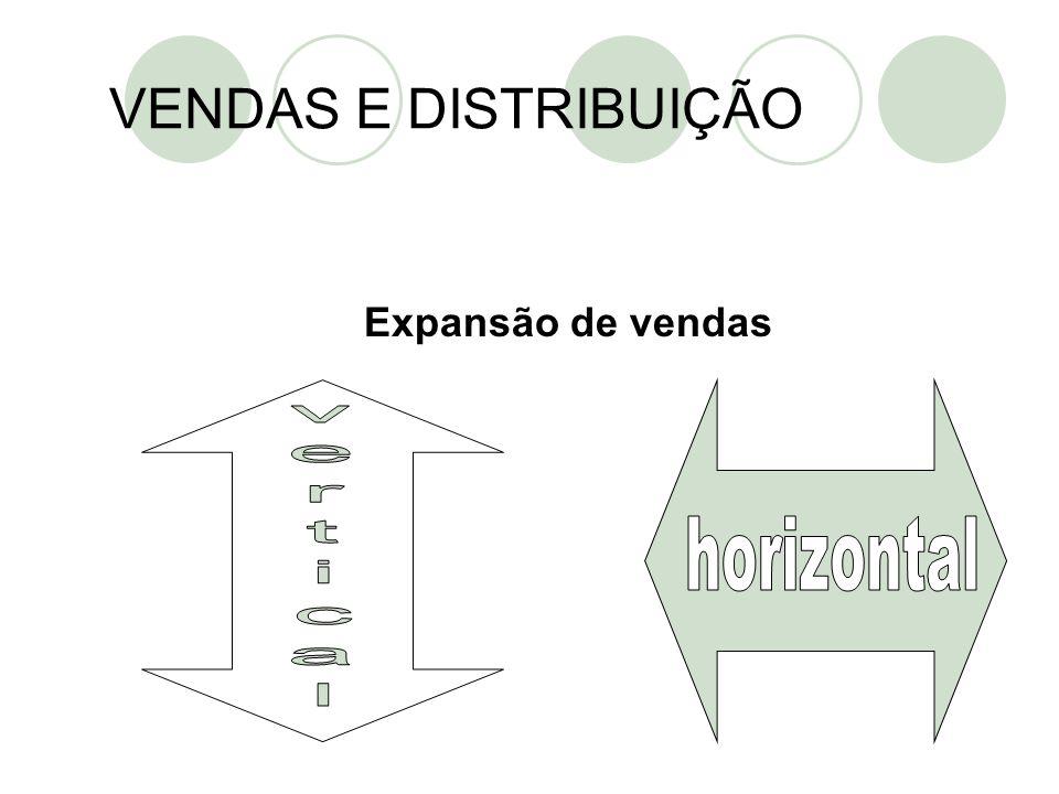 VENDAS E DISTRIBUIÇÃO Expansão de vendas horizontal vertical