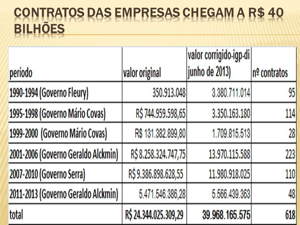Contratos das empresas chegam a R$ 40 bilhões