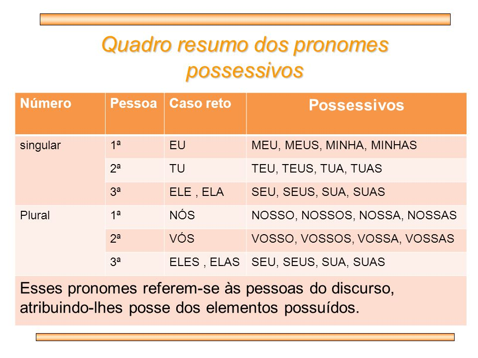 Quadro resumo dos pronomes possessivos