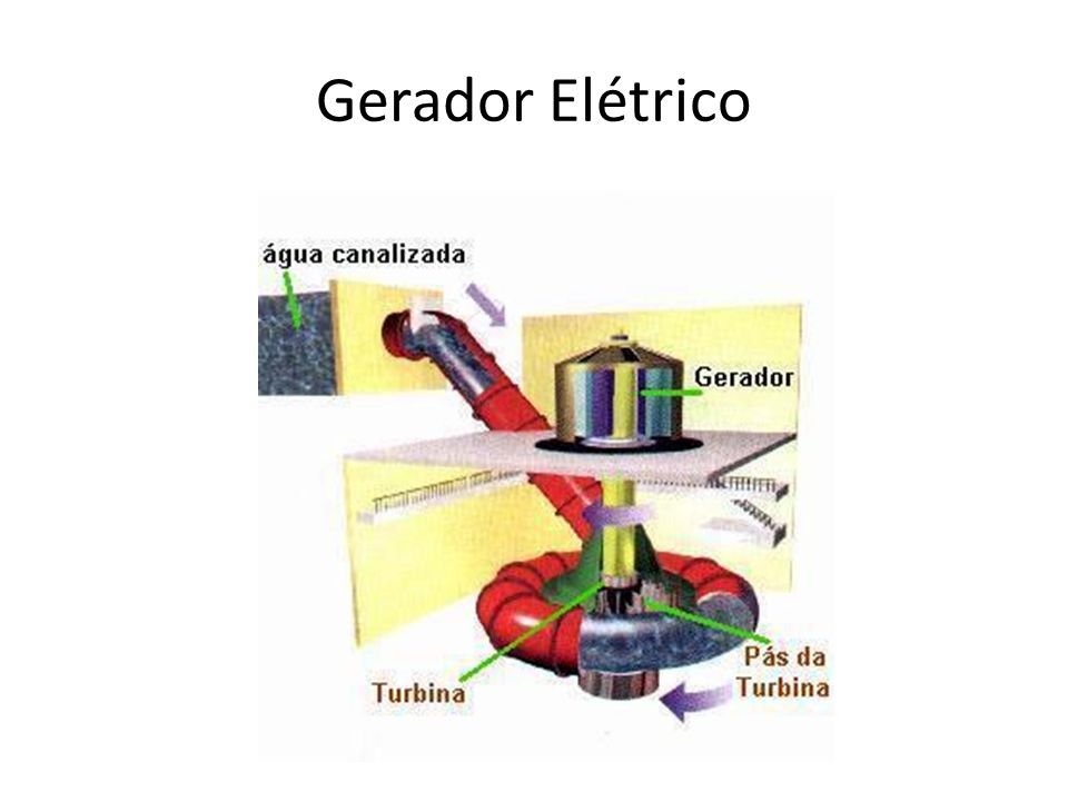 Gerador Elétrico