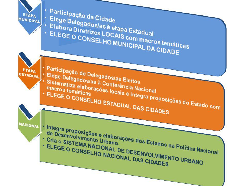 Participação da Cidade Elege Delegados/as à etapa Estadual
