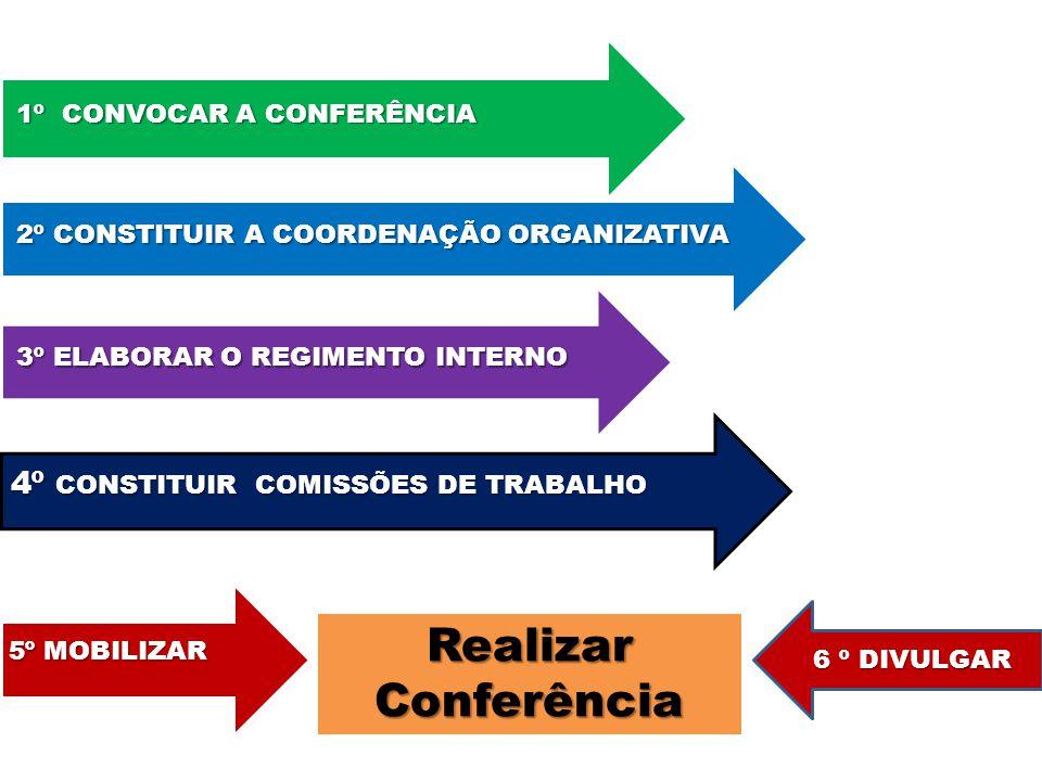 Realizar Conferência 4º 1º CONVOCAR A CONFERÊNCIA
