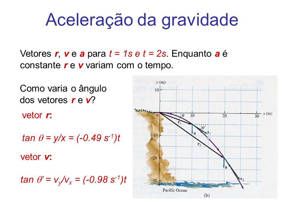 Aceleração da gravidade