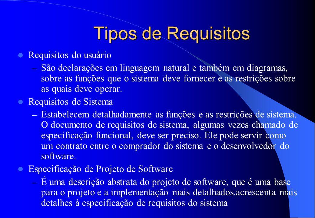 Tipos de Requisitos Requisitos do usuário