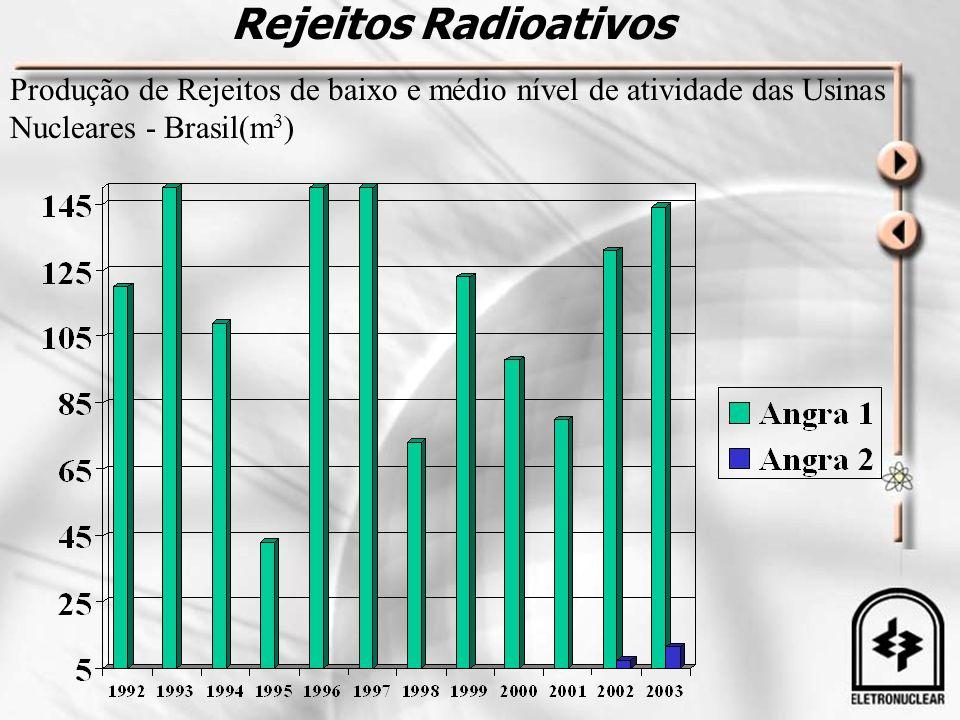 Rejeitos Radioativos Produção de Rejeitos de baixo e médio nível de atividade das Usinas Nucleares - Brasil(m3)