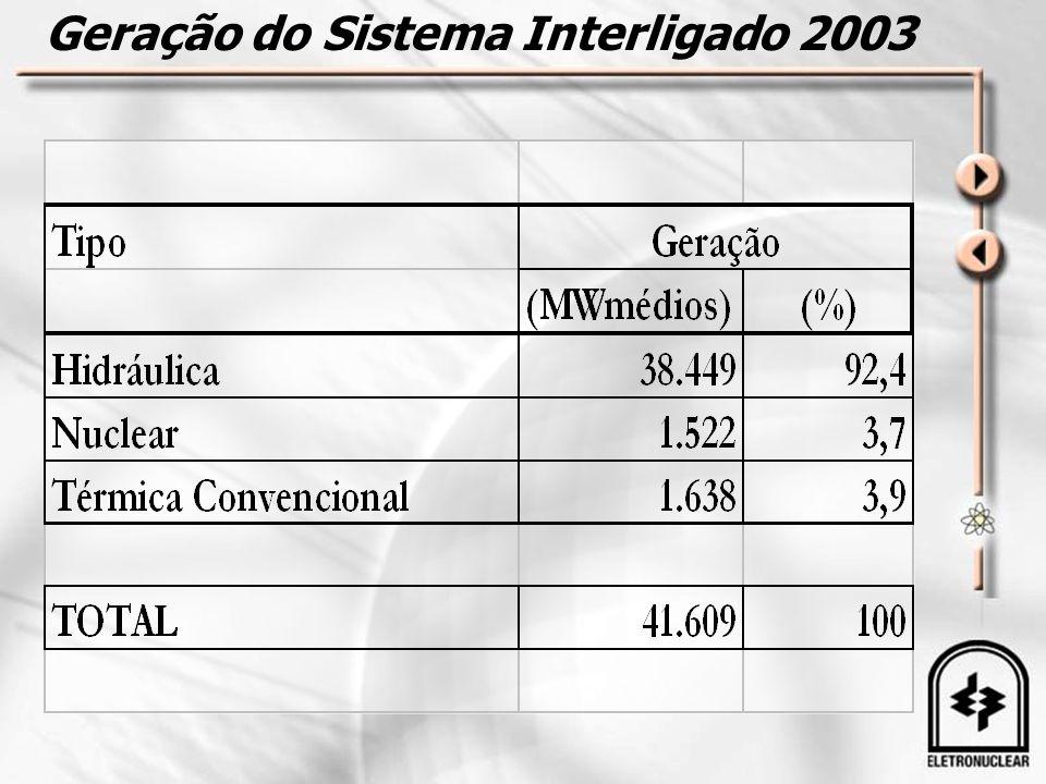 Geração do Sistema Interligado 2003