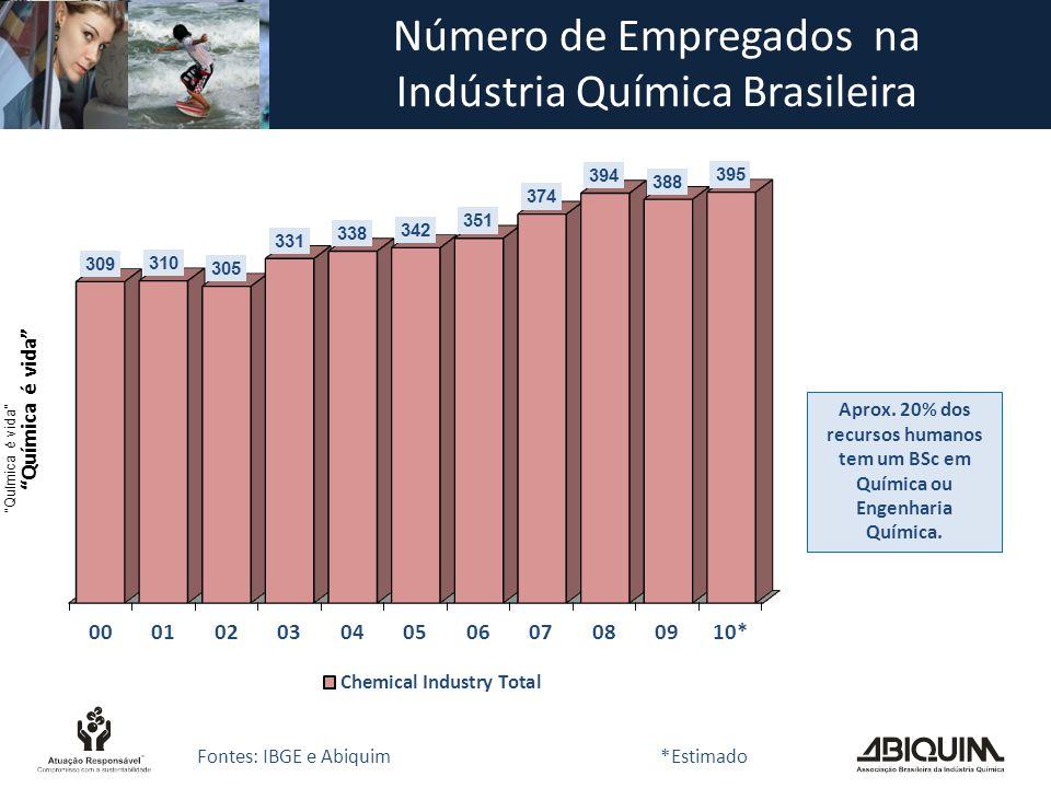 Número de Empregados na Indústria Química Brasileira