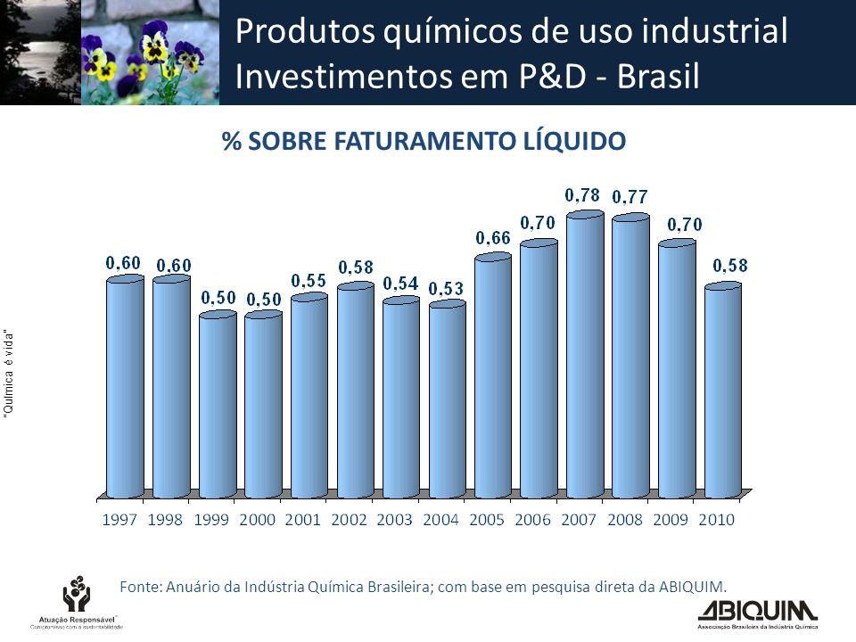 Produtos químicos de uso industrial Investimentos em P&D - Brasil