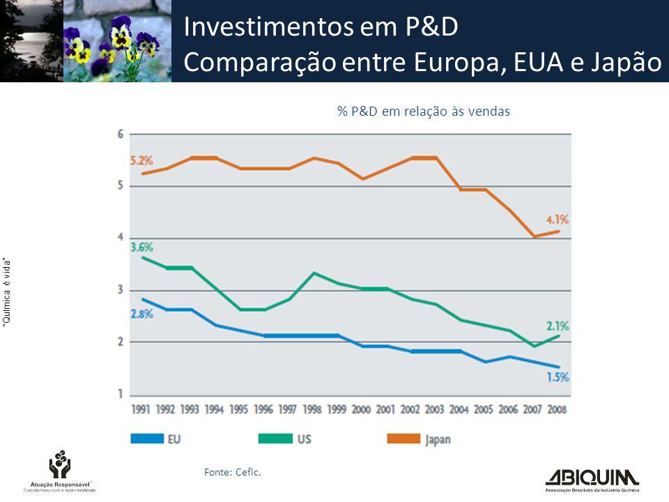 Investimentos em P&D Comparação entre Europa, EUA e Japão