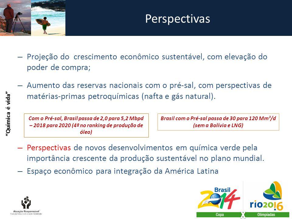 Brasil com o Pré-sal passa de 30 para 120 Mm³/d (sem a Bolívia e LNG)