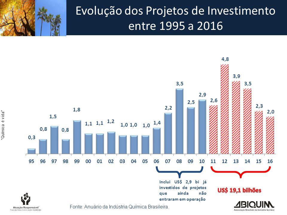 Evolução dos Projetos de Investimento entre 1995 a 2016