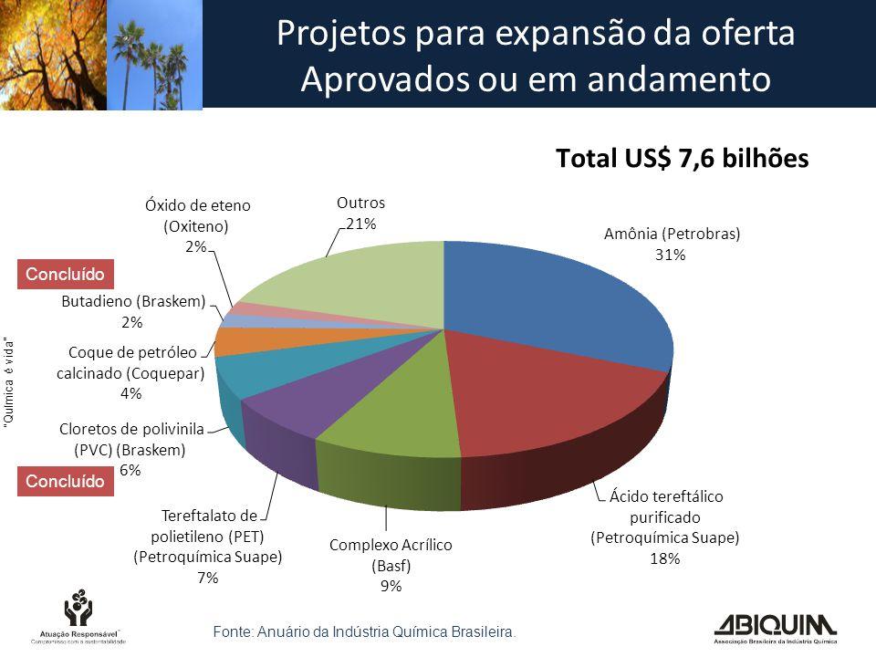 Projetos para expansão da oferta Aprovados ou em andamento