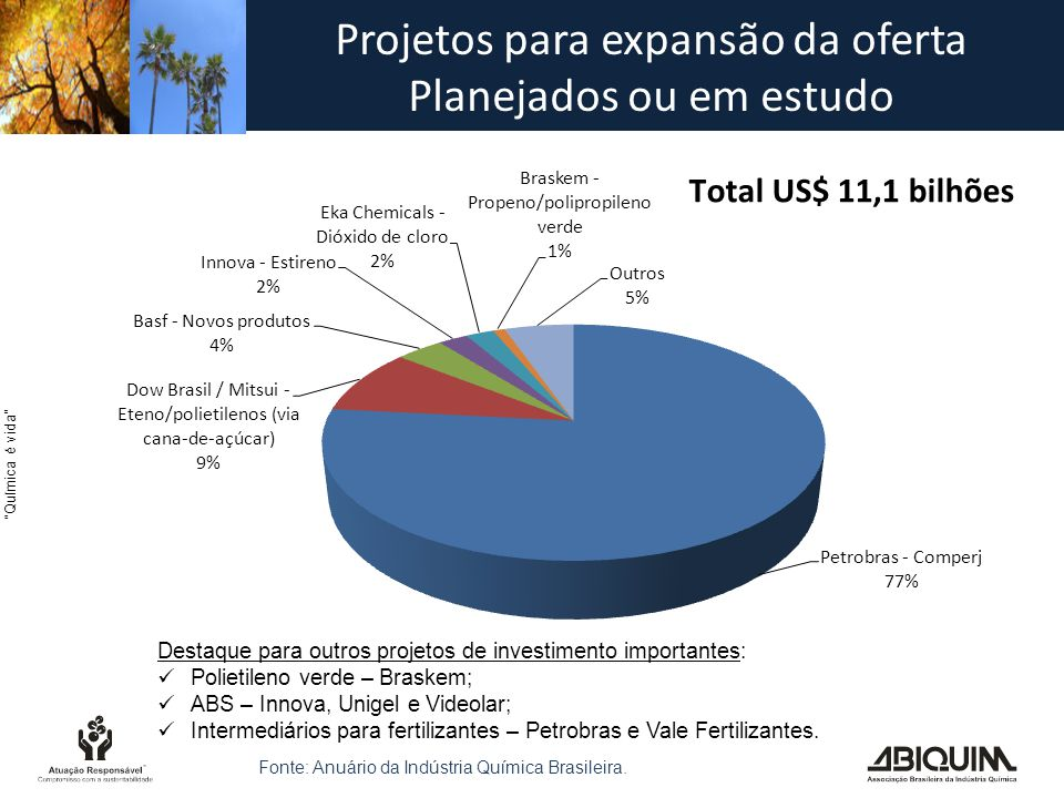 Projetos para expansão da oferta Planejados ou em estudo
