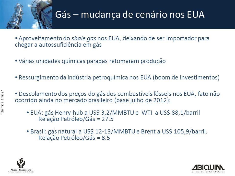 Gás – mudança de cenário nos EUA