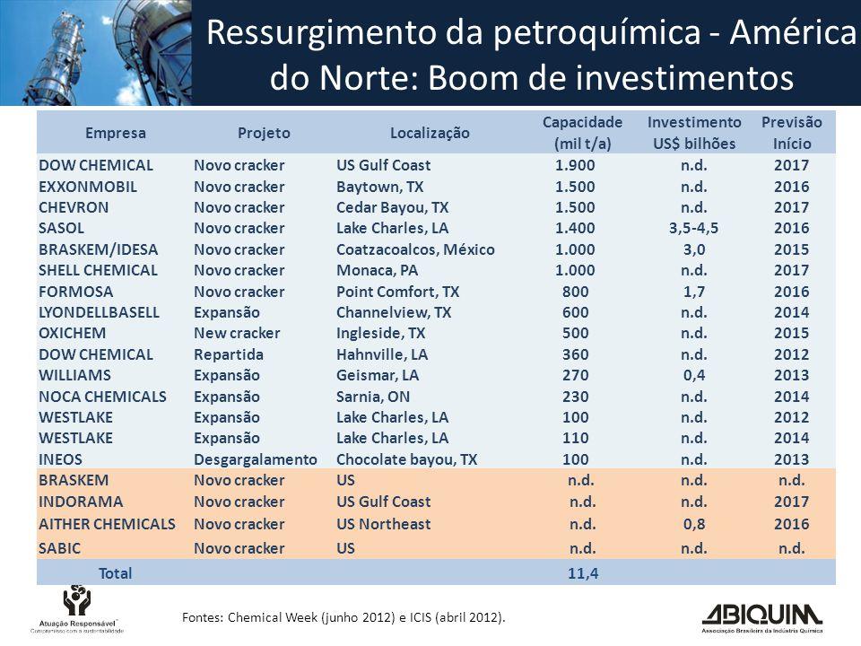 Ressurgimento da petroquímica - América do Norte: Boom de investimentos