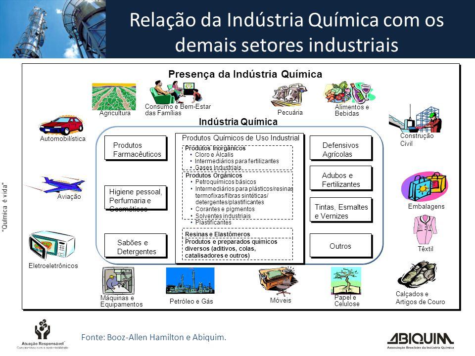 Relação da Indústria Química com os demais setores industriais