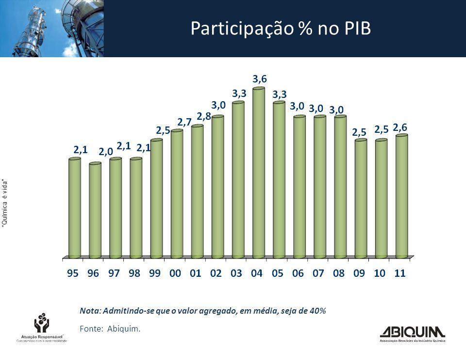 Participação % no PIB Nota: Admitindo-se que o valor agregado, em média, seja de 40% Fonte: Abiquim.