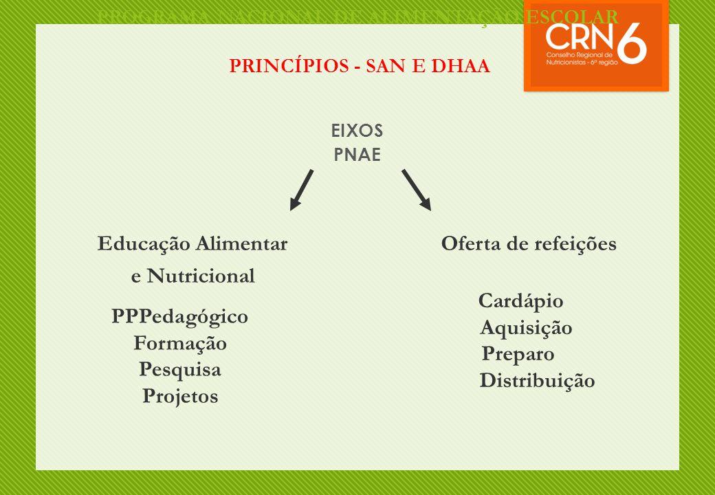 PROGRAMA NACIONAL DE ALIMENTAÇÃO ESCOLAR PRINCÍPIOS - SAN E DHAA
