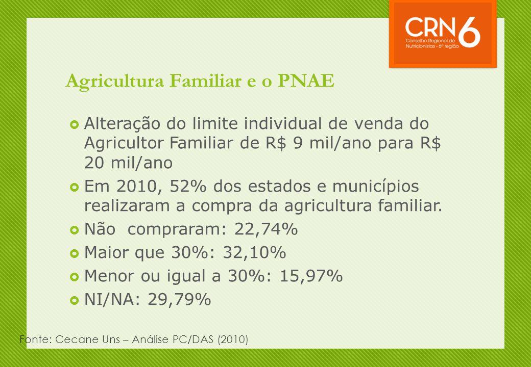 Agricultura Familiar e o PNAE