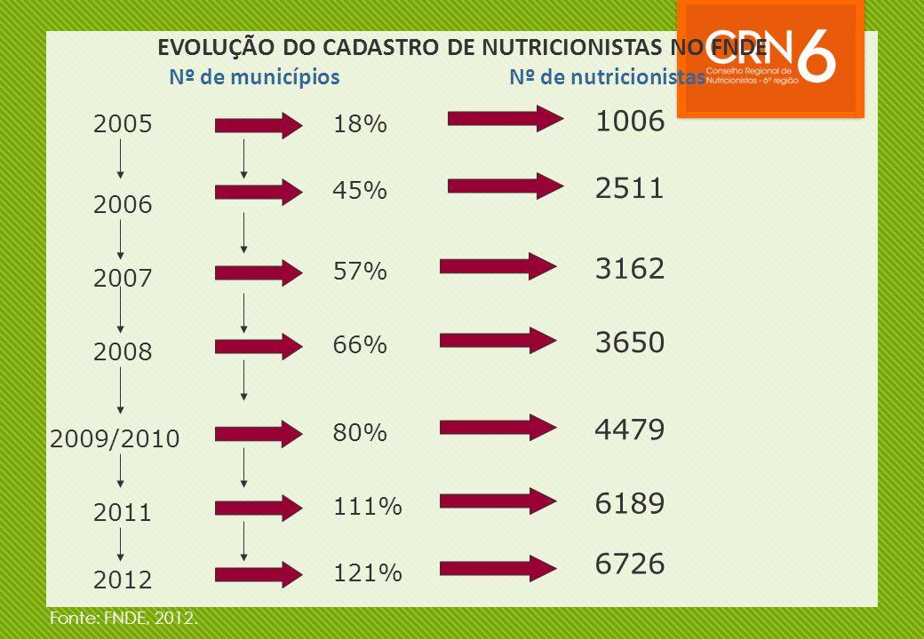EVOLUÇÃO DO CADASTRO DE NUTRICIONISTAS NO FNDE