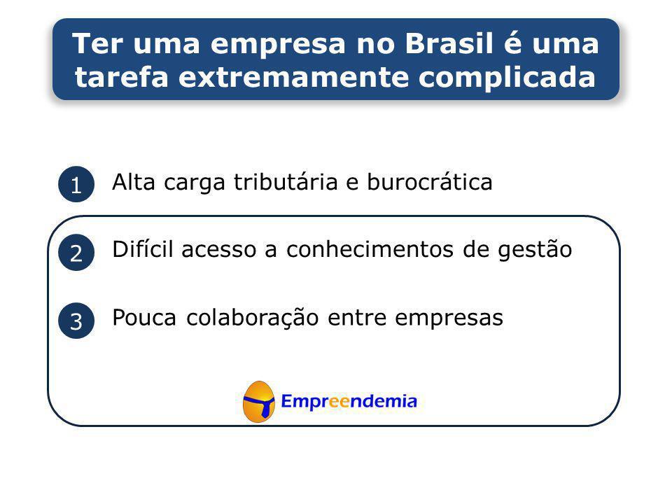 Ter uma empresa no Brasil é uma tarefa extremamente complicada