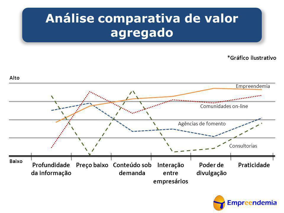 Análise comparativa de valor agregado
