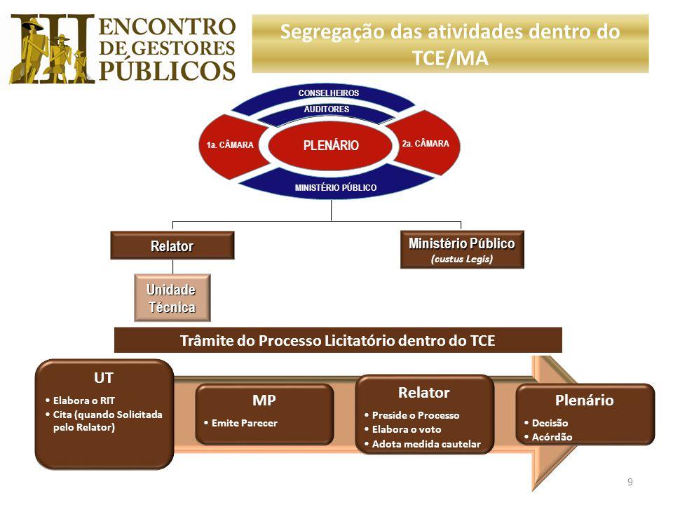 Segregação das atividades dentro do TCE/MA