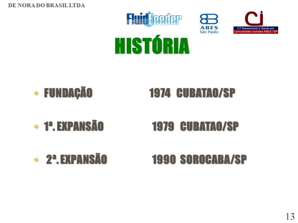 HISTÓRIA FUNDAÇÃO 1974 CUBATAO/SP 1ª. EXPANSÃO 1979 CUBATAO/SP
